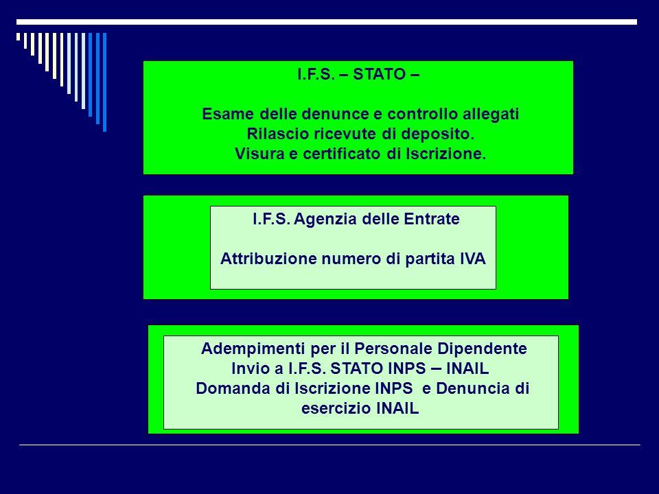I.F.S. – STATO – Esame delle denunce e controllo allegati Rilascio ricevute di deposito. Visura e certificato di Iscrizione. I.F.S. Agenzia delle Entr