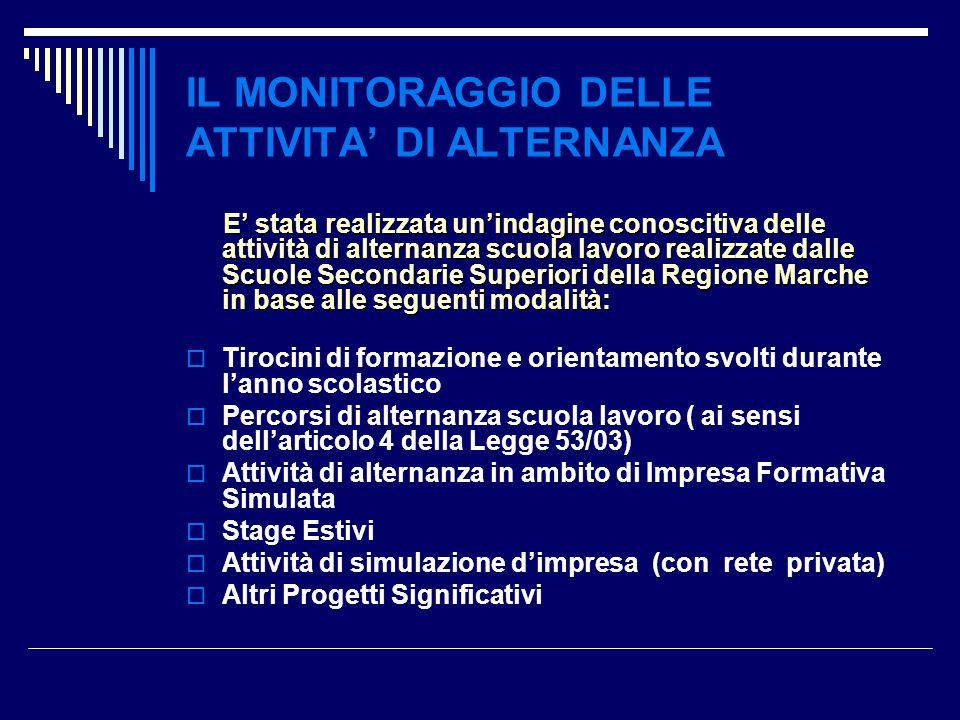 Gestione Anagrafica Impresa Magazzino : Gestito Non Gestito Casella di Posta elettronica: da creare attraverso lapposito pulsante.