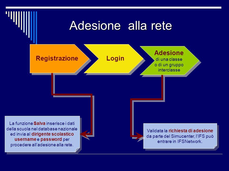 Adesione alla rete Adesione alla rete RegistrazioneLogin Adesione di una classe o di un gruppo interclasse La funzione Salva inserisce i dati della sc