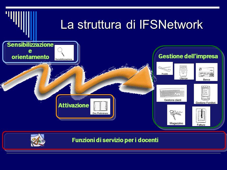 La struttura di IFSNetwork Gestione dellimpresaAttivazione Sensibilizzazione e orientamento Funzioni di servizio per i docenti