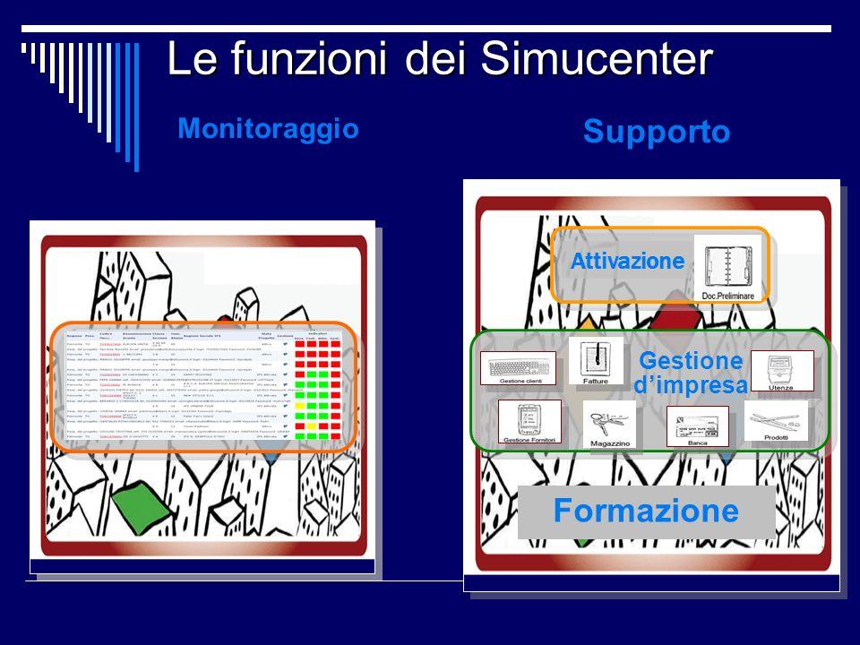 Le funzioni dei Simucenter Monitoraggio Supporto Gestione dimpresa Attivazione Formazione