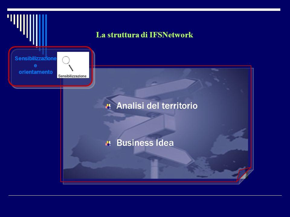 La struttura di IFSNetwork Sensibilizzazione e orientamento Analisi del territorio Business Idea