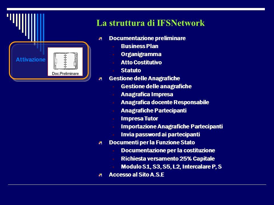 La struttura di IFSNetwork Attivazione Documentazione preliminare Business Plan Organigramma Atto Costitutivo Statuto Gestione delle Anagrafiche Gesti