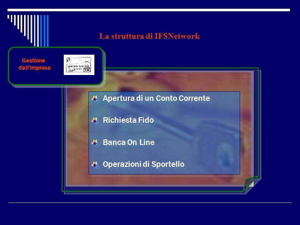 La struttura di IFSNetwork Gestione dellimpresa Apertura di un Conto Corrente Richiesta Fido Banca On Line Operazioni di Sportello Apertura di un Cont