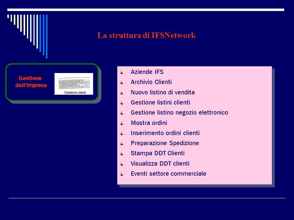 La struttura di IFSNetwork Gestione dellimpresa Aziende IFS Archivio Clienti Nuovo listino di vendita Gestione listini clienti Gestione listino negozi