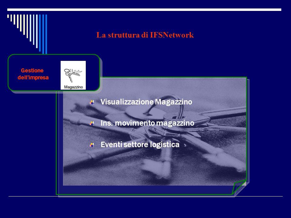La struttura di IFSNetwork Gestione dellimpresa Visualizzazione Magazzino Ins. movimento magazzino Eventi settore logistica