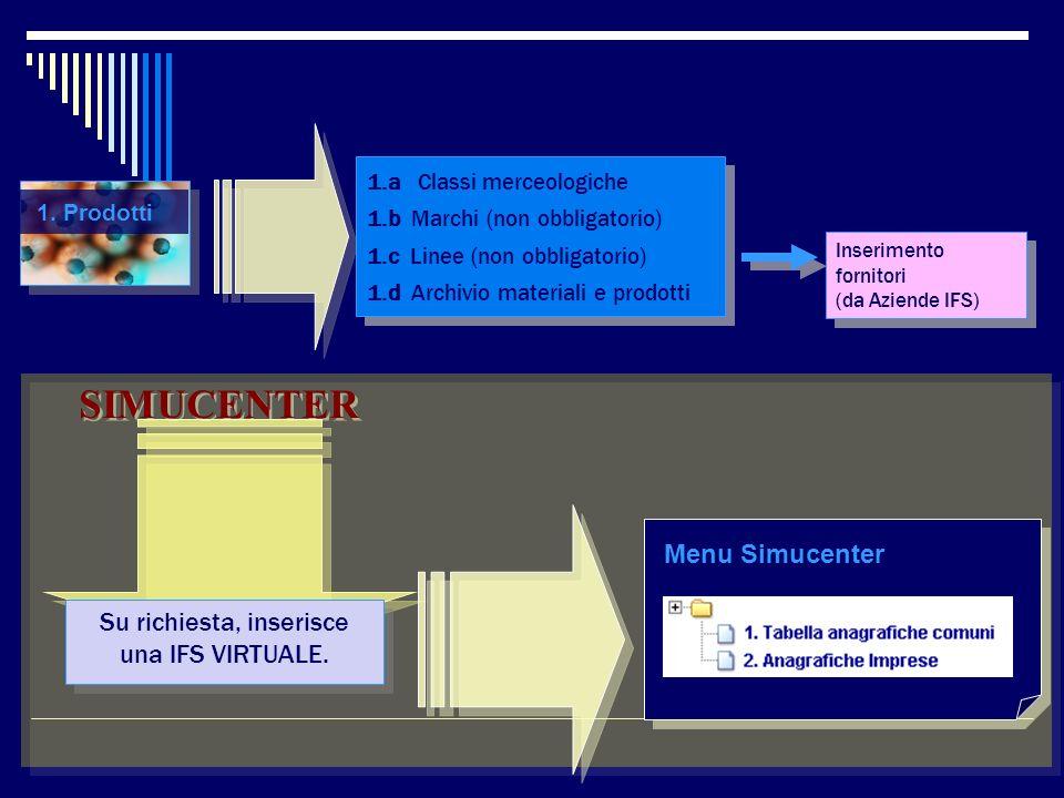 1.a Classi merceologiche 1.b Marchi (non obbligatorio) 1.c Linee (non obbligatorio) 1.d Archivio materiali e prodotti 1.a Classi merceologiche 1.b Mar