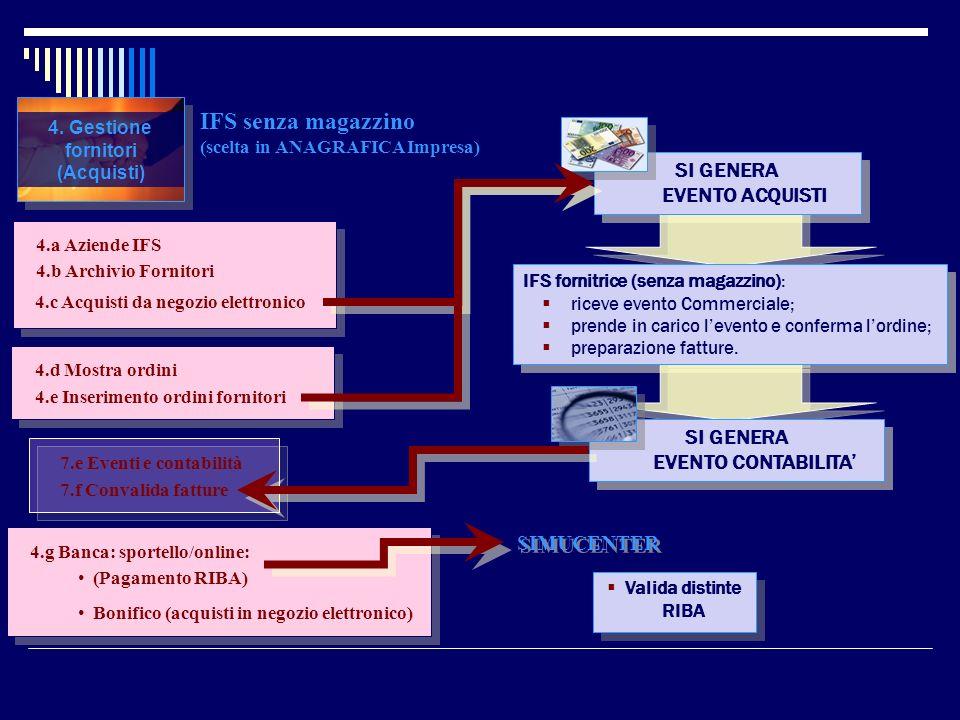 4. Gestione fornitori (Acquisti) IFS senza magazzino (scelta in ANAGRAFICA Impresa) 4.a Aziende IFS 4.b Archivio Fornitori 4.d Mostra ordini 4.g Banca