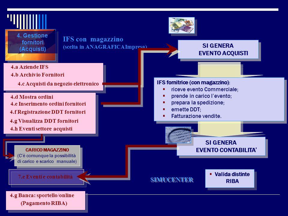 4. Gestione fornitori (Acquisti) IFS con magazzino (scelta in ANAGRAFICA Impresa) 4.a Aziende IFS 4.b Archivio Fornitori 4.d Mostra ordini 4.g Banca: