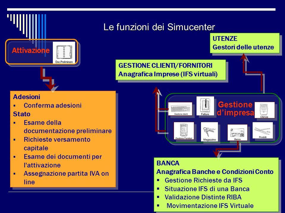 Le funzioni dei Simucenter Adesioni Conferma adesioni Stato Esame della documentazione preliminare Richieste versamento capitale Esame dei documenti p