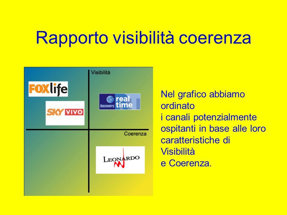 Rapporto visibilità coerenza Nel grafico abbiamo ordinato i canali potenzialmente ospitanti in base alle loro caratteristiche di Visibilità e Coerenza