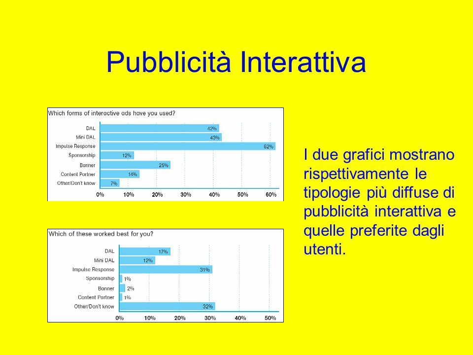 Pubblicità Interattiva I due grafici mostrano rispettivamente le tipologie più diffuse di pubblicità interattiva e quelle preferite dagli utenti.