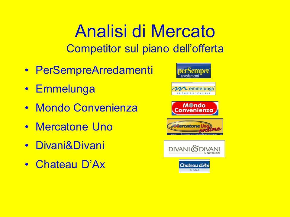 Analisi di Mercato Competitor sul piano dellofferta PerSempreArredamenti Emmelunga Mondo Convenienza Mercatone Uno Divani&Divani Chateau DAx