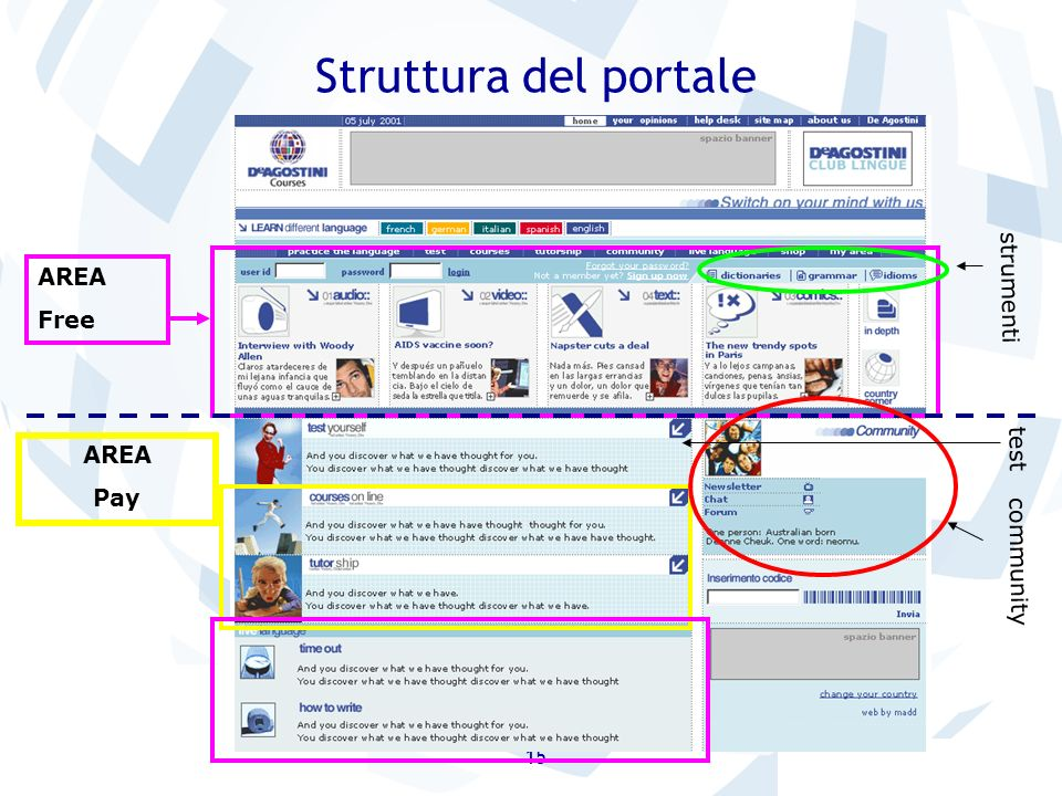 15 Struttura del portale AREA Free strumenti test community AREA Pay
