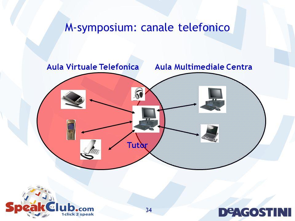 34 M-symposium: canale telefonico Aula Multimediale CentraAula Virtuale Telefonica Tutor