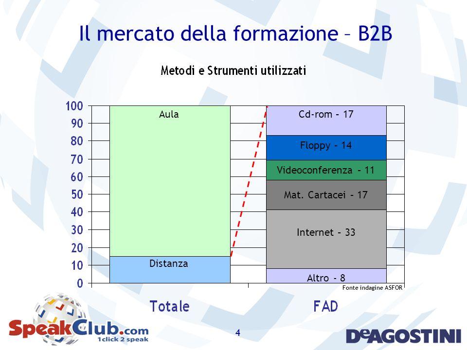 4 Il mercato della formazione – B2B Cd-rom – 17 Floppy – 14 Videoconferenza – 11 Mat. Cartacei – 17 Internet – 33 Altro - 8 Aula Distanza Fonte indagi