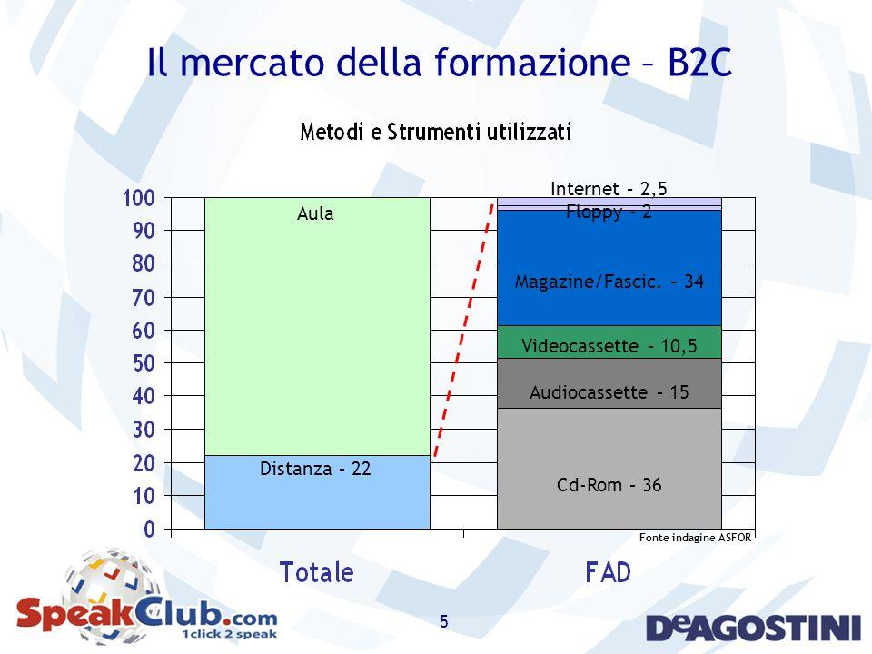 5 Il mercato della formazione – B2C Internet – 2,5 Floppy - 2 Magazine/Fascic. – 34 Videocassette – 10,5 Audiocassette – 15 Cd-Rom – 36 Aula Distanza