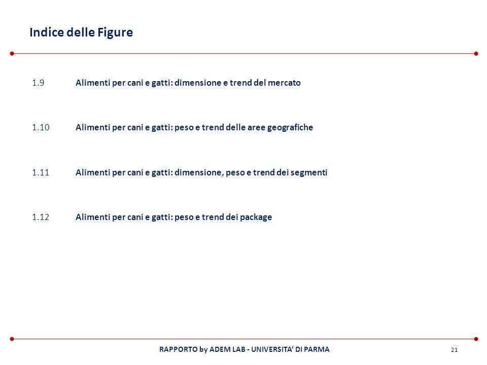 RAPPORTO by ADEM LAB - UNIVERSITA DI PARMA Indice delle Figure 21 1.9Alimenti per cani e gatti: dimensione e trend del mercato 1.10Alimenti per cani e