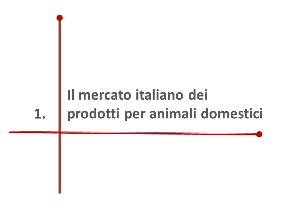 Il mercato italiano dei prodotti per animali domestici 1.
