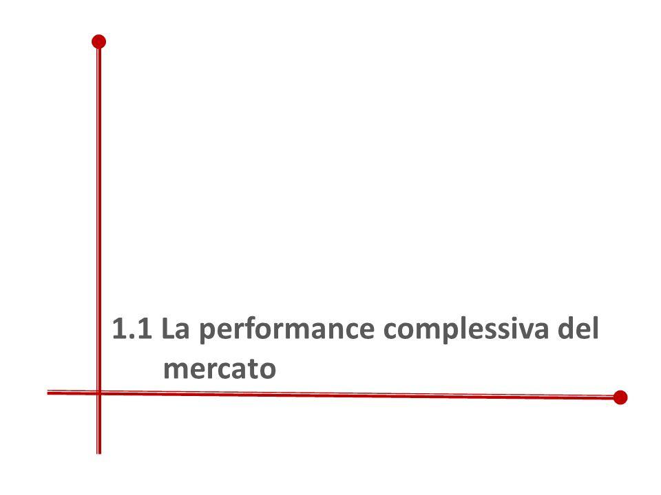 1.1 La performance complessiva del mercato