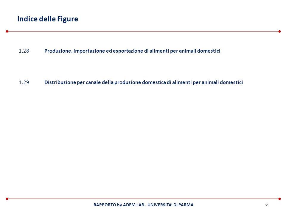 RAPPORTO by ADEM LAB - UNIVERSITA DI PARMA 51 1.28Produzione, importazione ed esportazione di alimenti per animali domestici 1.29Distribuzione per can