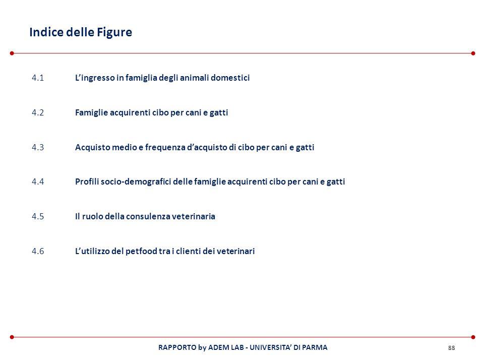 RAPPORTO by ADEM LAB - UNIVERSITA DI PARMA Indice delle Figure 88 4.1Lingresso in famiglia degli animali domestici 4.2Famiglie acquirenti cibo per can