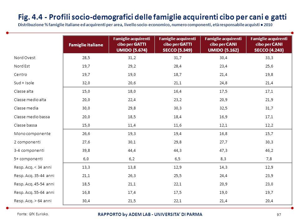 RAPPORTO by ADEM LAB - UNIVERSITA DI PARMA 97 Fonte: GfK Eurisko. Famiglie italiane Famiglie acquirenti cibo per GATTI UMIDO (5.674) Famiglie acquiren