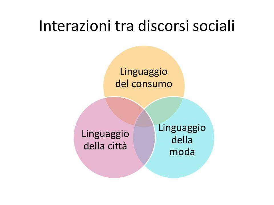 Interazioni tra discorsi sociali Linguaggio del consumo Linguaggio della moda Linguaggio della città