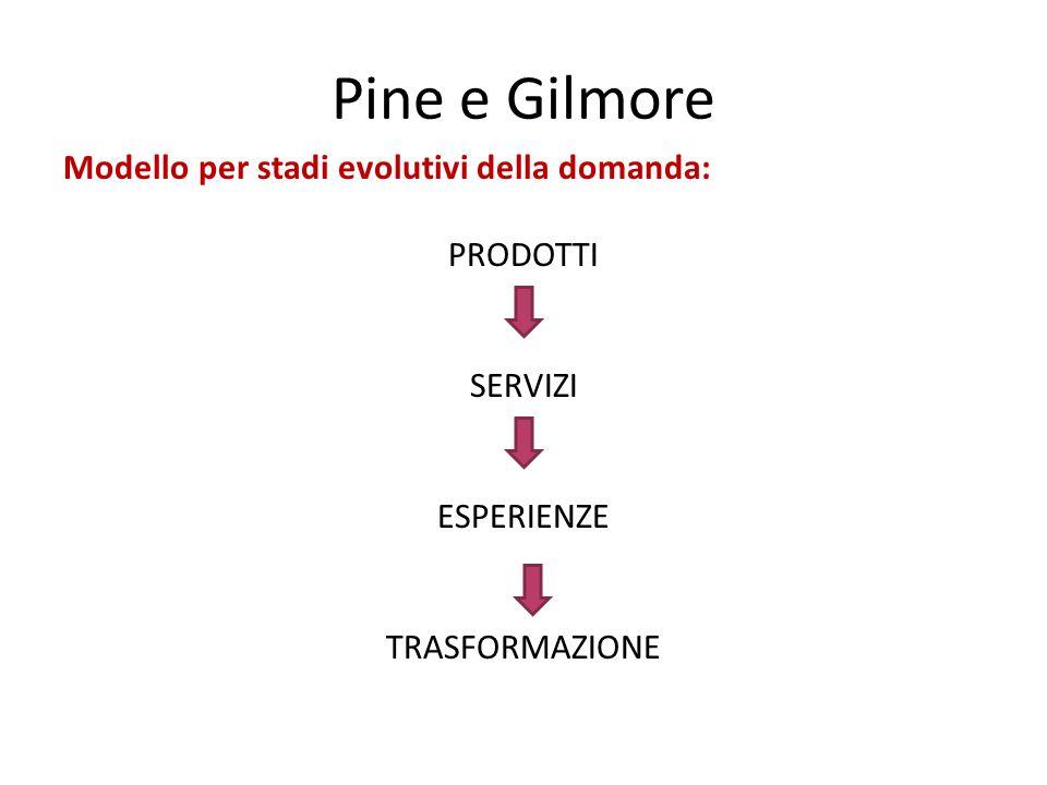 Pine e Gilmore Modello per stadi evolutivi della domanda: PRODOTTI SERVIZI ESPERIENZE TRASFORMAZIONE