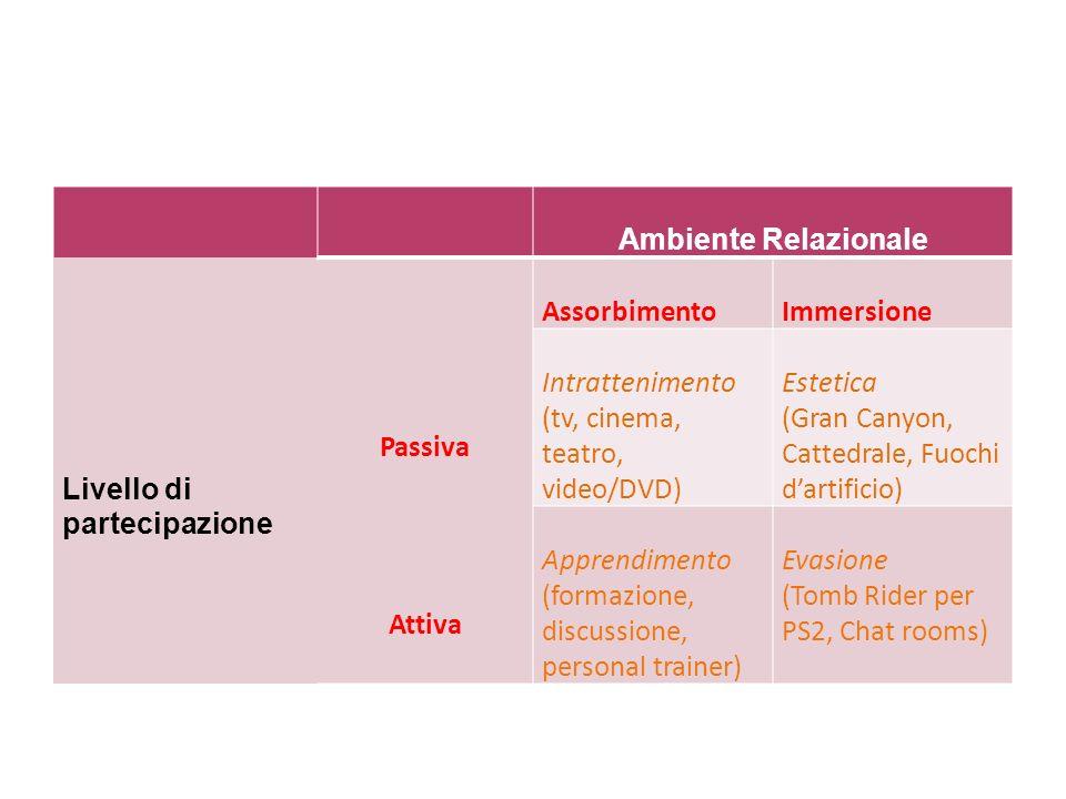 Ambiente Relazionale Livello di partecipazione Passiva Attiva AssorbimentoImmersione Intrattenimento (tv, cinema, teatro, video/DVD) Estetica (Gran Ca