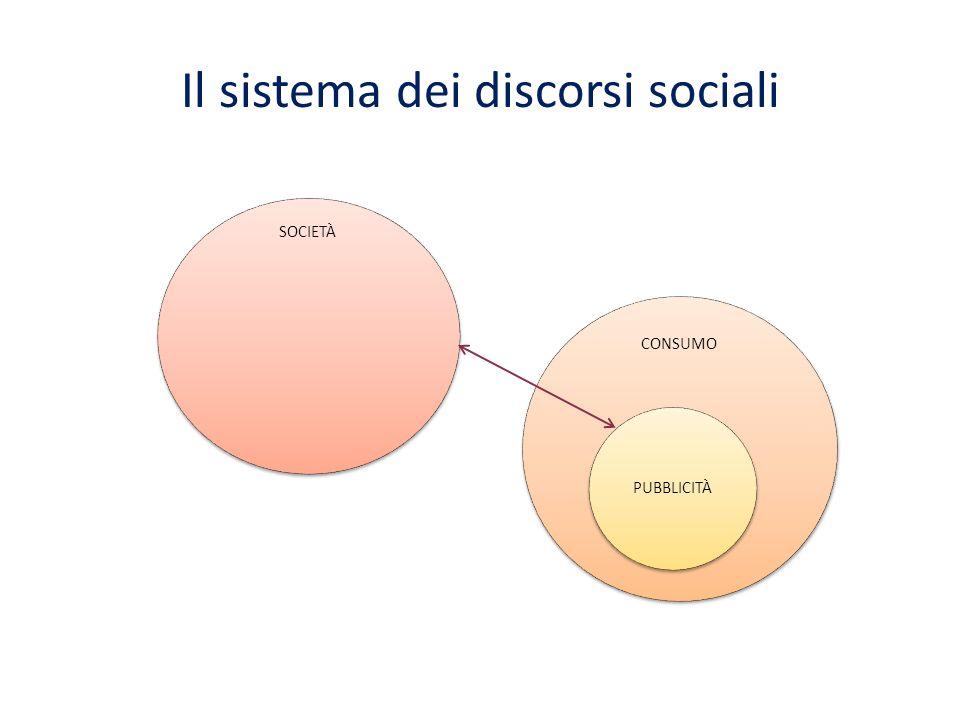 Il sistema dei discorsi sociali SOCIETÀ CONSUMO PUBBLICITÀ