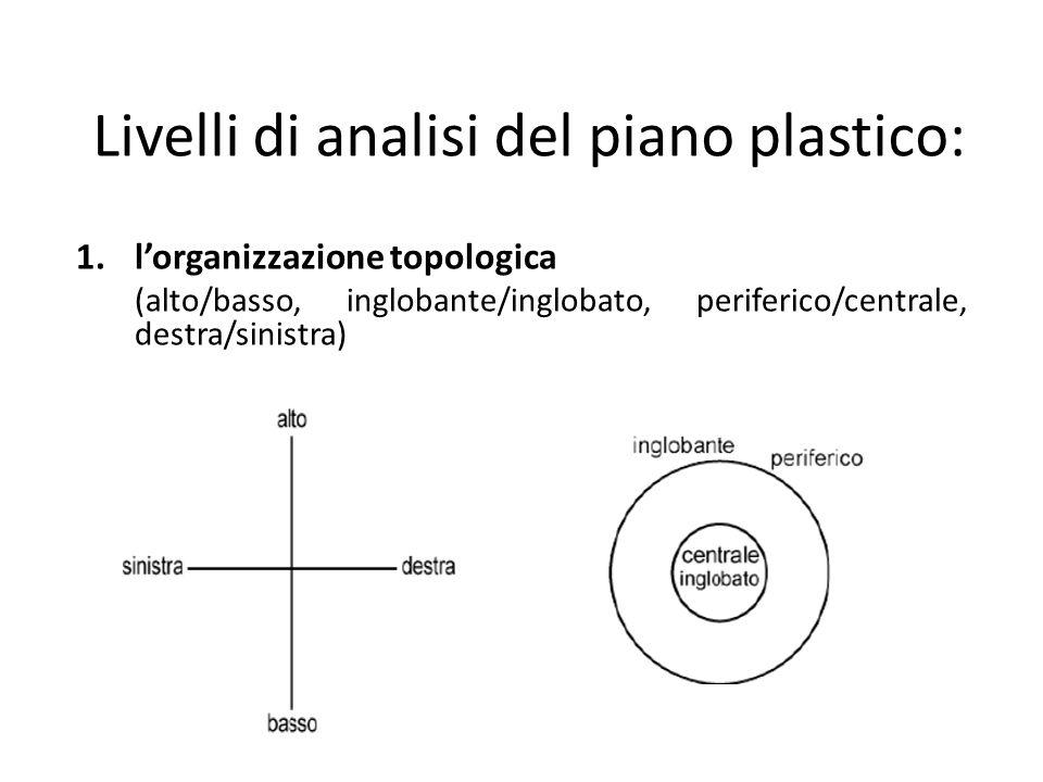 Livelli di analisi del piano plastico: 1.lorganizzazione topologica (alto/basso, inglobante/inglobato, periferico/centrale, destra/sinistra)