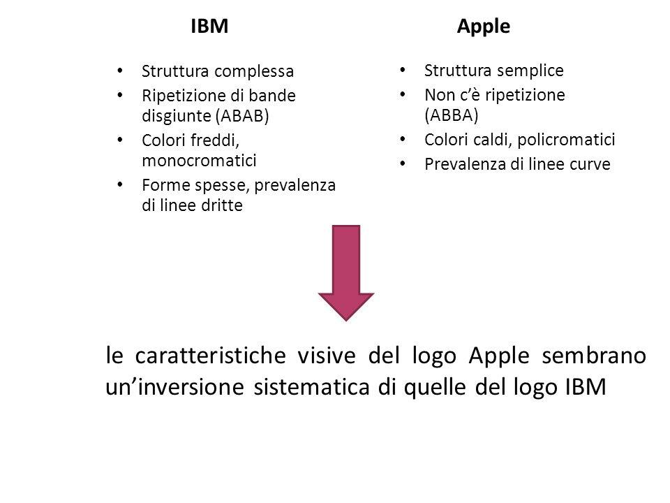IBM Apple Struttura complessa Ripetizione di bande disgiunte (ABAB) Colori freddi, monocromatici Forme spesse, prevalenza di linee dritte Struttura se
