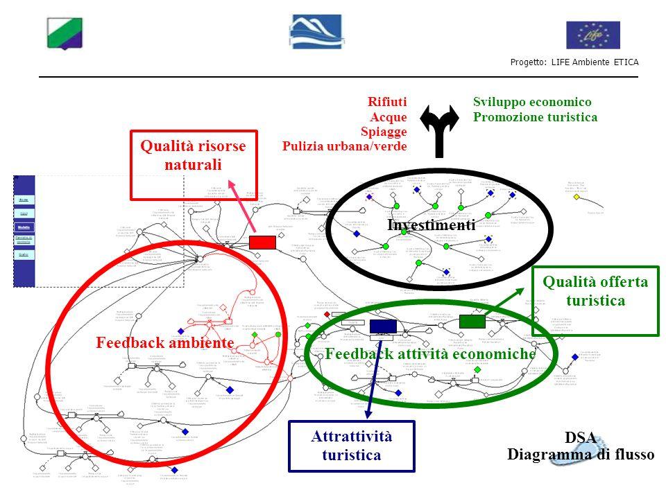 Progetto: LIFE Ambiente ETICA Feedback attività economiche Feedback ambiente Rifiuti Acque Spiagge Pulizia urbana/verde Sviluppo economico Promozione