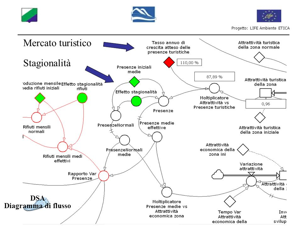 Progetto: LIFE Ambiente ETICA DSA Diagramma di flusso Mercato turistico Stagionalità