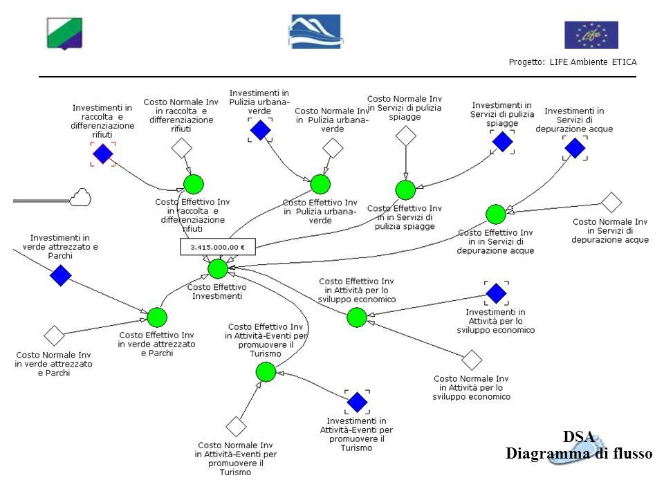 Progetto: LIFE Ambiente ETICA DSA Diagramma di flusso