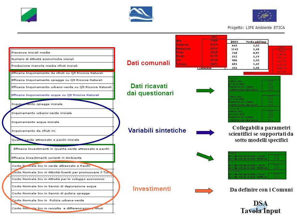Progetto: LIFE Ambiente ETICA Variabili sintetiche Investimenti Collegabili a parametri scientifici se supportati da sotto modelli specifici Da defini