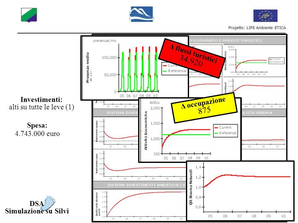 Progetto: LIFE Ambiente ETICA DSA Simulazione su Silvi Investimenti: alti su tutte le leve (1) Spesa: 4.743.000 euro Δ flussi turistici 34.920 Δ occup
