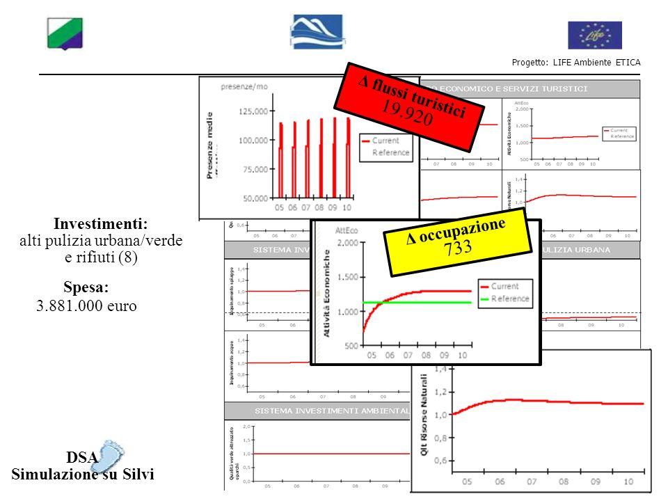 Progetto: LIFE Ambiente ETICA Investimenti: alti pulizia urbana/verde e rifiuti (8) Spesa: 3.881.000 euro DSA Simulazione su Silvi Δ flussi turistici