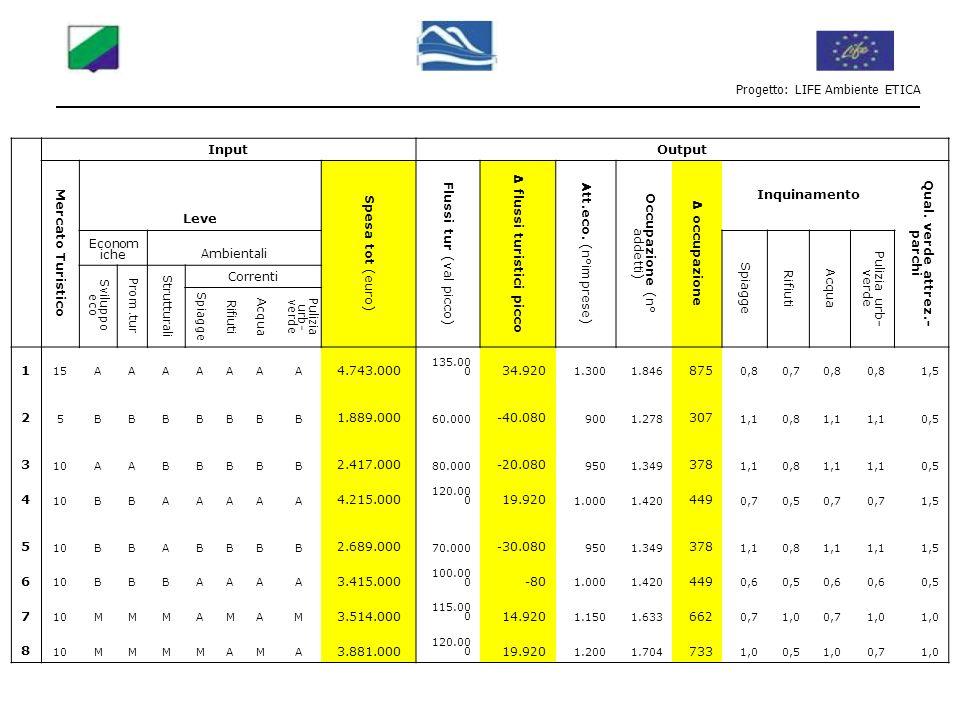 Progetto: LIFE Ambiente ETICA InputOutput Mercato Turistico Leve Spesa tot (euro) Flussi tur (val picco) Δ flussi turistici picco Att.eco. (n°imprese)