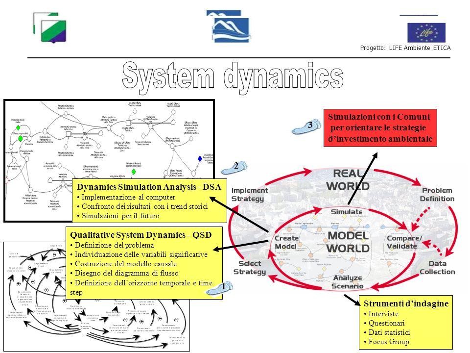 Strumenti dindagine Interviste Questionari Dati statistici Focus Group Progetto: LIFE Ambiente ETICA Qualitative System Dynamics - QSD Definizione del