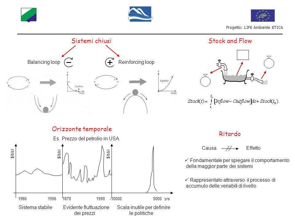 Sistemi chiusi Reinforcing loopBalancing loop Stock and Flow Orizzonte temporale Ritardo 19861996 1870 1990 -10000 5000 yrs $/bbl Es. Prezzo del petro