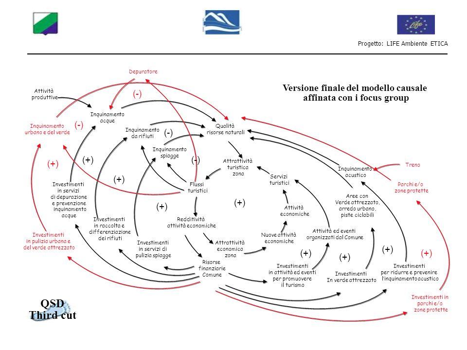Progetto: LIFE Ambiente ETICA Investimenti in pulizia urbana e del verde attrezzato Inquinamento urbano e del verde Treno Flussi turistici Attrattivit
