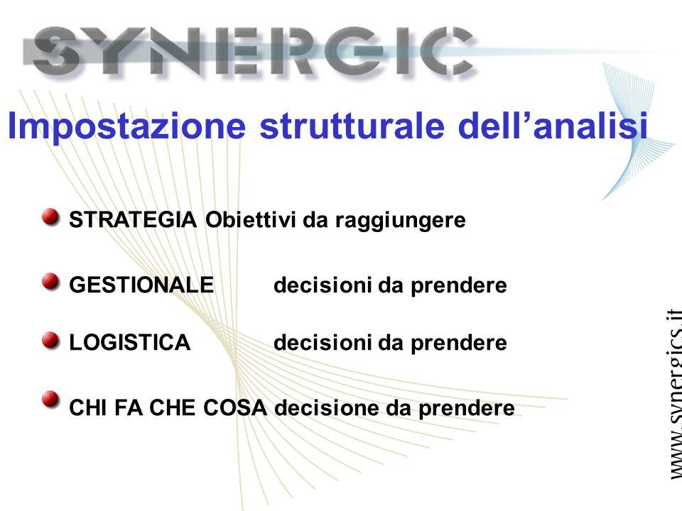 Impostazione strutturale dellanalisi STRATEGIA Obiettivi da raggiungere GESTIONALEdecisioni da prendere LOGISTICAdecisioni da prendere CHI FA CHE COSA decisione da prendere