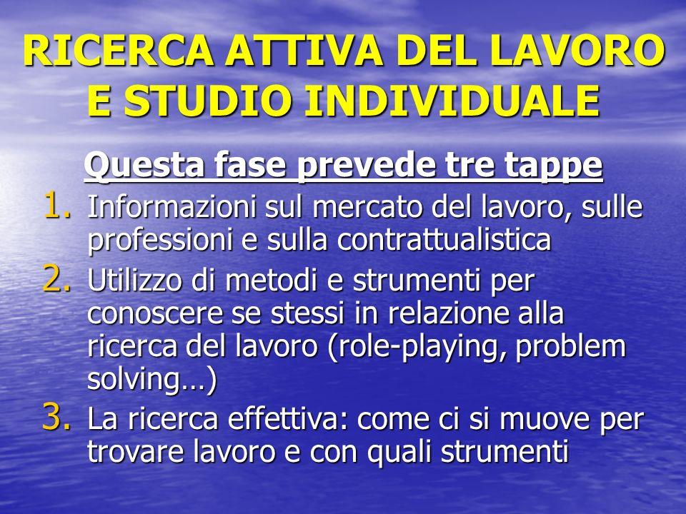 RICERCA ATTIVA DEL LAVORO E STUDIO INDIVIDUALE Questa fase prevede tre tappe 1.