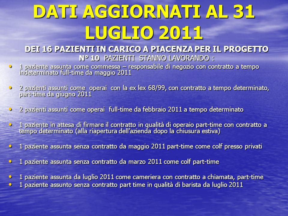 DATI AGGIORNATI AL 31 LUGLIO 2011 DEI 16 PAZIENTI IN CARICO A PIACENZA PER IL PROGETTO N° 10 PAZIENTI STANNO LAVORANDO : 1 paziente assunta come commessa – responsabile di negozio con contratto a tempo indeterminato full-time da maggio 2011 1 paziente assunta come commessa – responsabile di negozio con contratto a tempo indeterminato full-time da maggio 2011 2 pazienti assunti come operai con la ex lex 68/99, con contratto a tempo determinato, part-time da giugno 2011 2 pazienti assunti come operai con la ex lex 68/99, con contratto a tempo determinato, part-time da giugno 2011 2 pazienti assunti come operai full-time da febbraio 2011 a tempo determinato 2 pazienti assunti come operai full-time da febbraio 2011 a tempo determinato 1 paziente in attesa di firmare il contratto in qualità di operaio part-time con contratto a tempo determinato (alla riapertura dellazienda dopo la chiusura estiva) 1 paziente in attesa di firmare il contratto in qualità di operaio part-time con contratto a tempo determinato (alla riapertura dellazienda dopo la chiusura estiva) 1 paziente assunta senza contratto da maggio 2011 part-time come colf presso privati 1 paziente assunta senza contratto da maggio 2011 part-time come colf presso privati 1 paziente assunta senza contratto da marzo 2011 come colf part-time 1 paziente assunta senza contratto da marzo 2011 come colf part-time 1 paziente assunta da luglio 2011 come cameriera con contratto a chiamata, part-time 1 paziente assunta da luglio 2011 come cameriera con contratto a chiamata, part-time 1 paziente assunto senza contratto part time in qualità di barista da luglio 2011 1 paziente assunto senza contratto part time in qualità di barista da luglio 2011