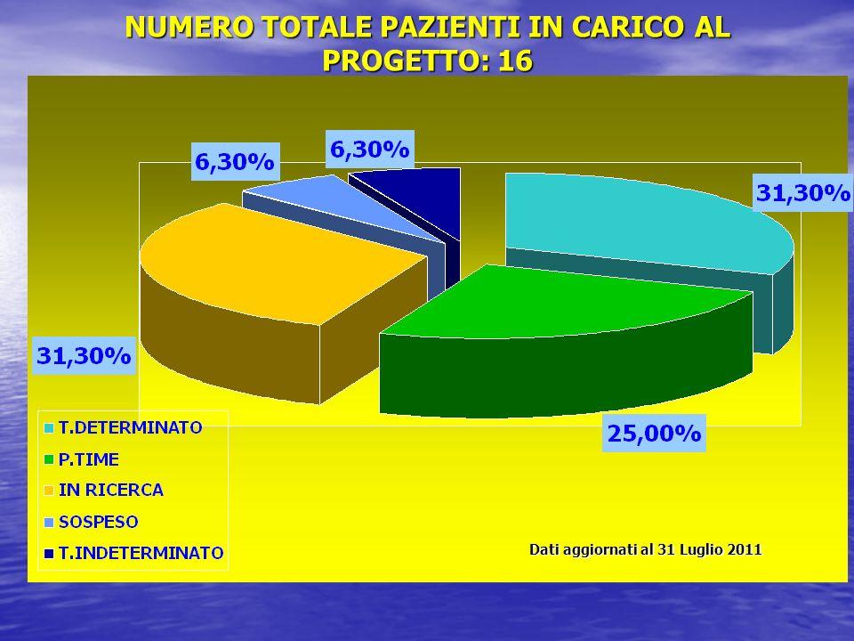 NUMERO TOTALE PAZIENTI IN CARICO AL PROGETTO: 16 Dati aggiornati al 31 Luglio 2011