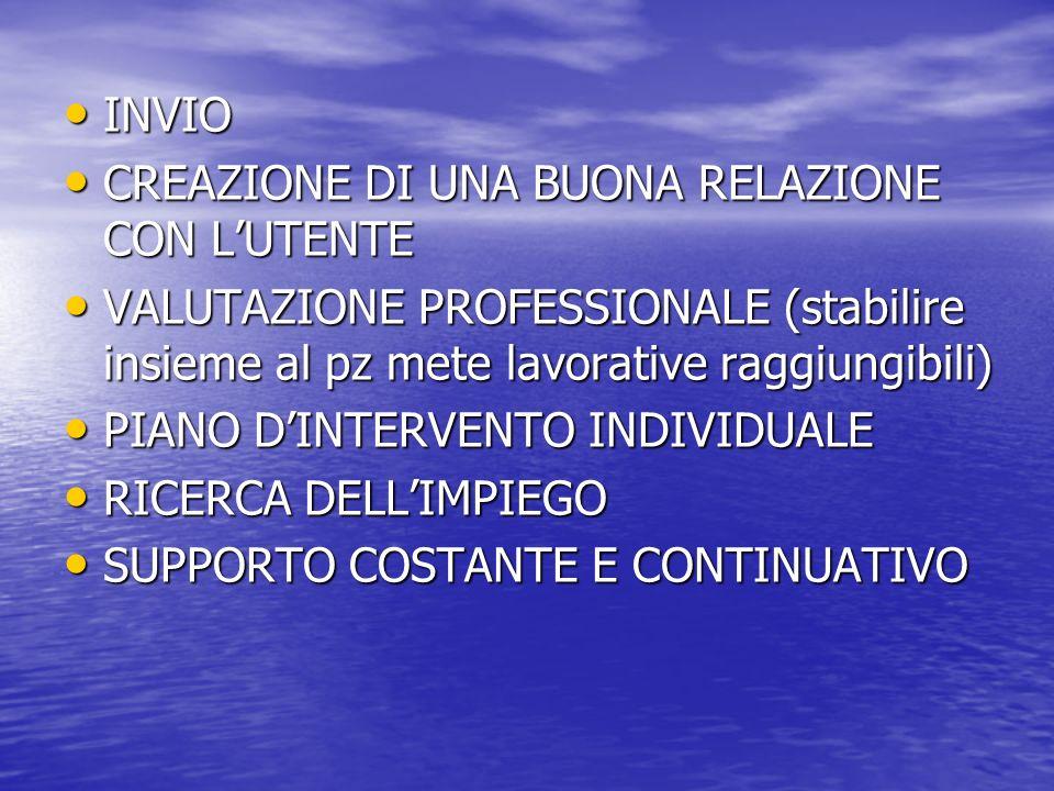 INVIO INVIO CREAZIONE DI UNA BUONA RELAZIONE CON LUTENTE CREAZIONE DI UNA BUONA RELAZIONE CON LUTENTE VALUTAZIONE PROFESSIONALE (stabilire insieme al pz mete lavorative raggiungibili) VALUTAZIONE PROFESSIONALE (stabilire insieme al pz mete lavorative raggiungibili) PIANO DINTERVENTO INDIVIDUALE PIANO DINTERVENTO INDIVIDUALE RICERCA DELLIMPIEGO RICERCA DELLIMPIEGO SUPPORTO COSTANTE E CONTINUATIVO SUPPORTO COSTANTE E CONTINUATIVO