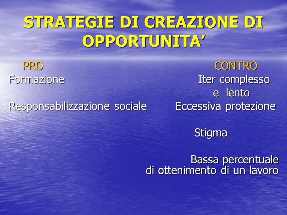 STRATEGIE DI CREAZIONE DI OPPORTUNITA PRO CONTRO PRO CONTRO Formazione Iter complesso e lento e lento Responsabilizzazione sociale Eccessiva protezion