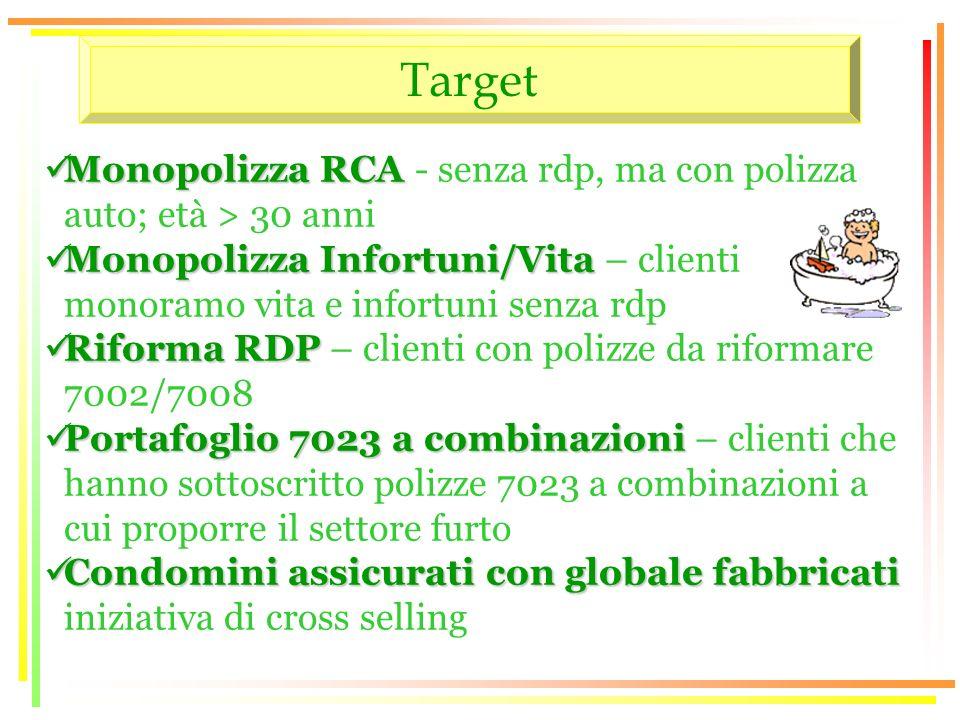 Target Monopolizza RCA Monopolizza RCA - senza rdp, ma con polizza auto; età > 30 anni Monopolizza Infortuni/Vita Monopolizza Infortuni/Vita – clienti monoramo vita e infortuni senza rdp Riforma RDP Riforma RDP – clienti con polizze da riformare 7002/7008 Portafoglio 7023 a combinazioni Portafoglio 7023 a combinazioni – clienti che hanno sottoscritto polizze 7023 a combinazioni a cui proporre il settore furto Condomini assicurati con globale fabbricati Condomini assicurati con globale fabbricati iniziativa di cross selling